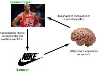 Hva ønsker man å oppnå gjennom sponsing