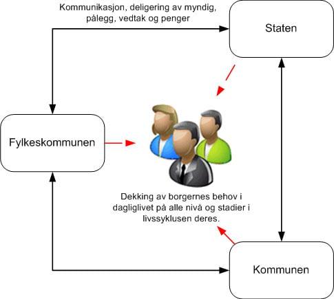 stat-fylke-kommune