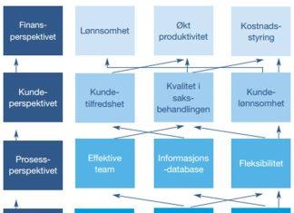 strategikart-instrument
