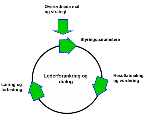 styringshjul