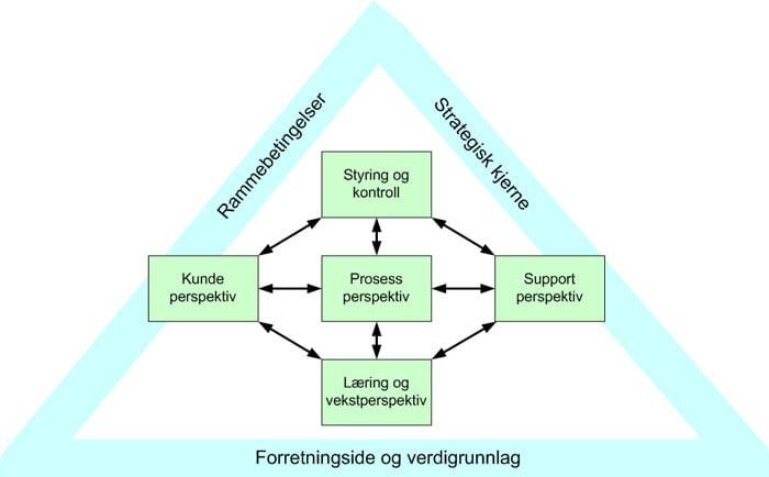 systemanalytisk verdiledelse