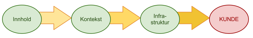 Tradisjonell, sekvensiell verdiskapingsmodell