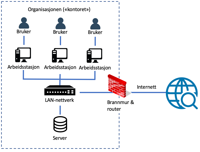 tradsjonelt nettverk