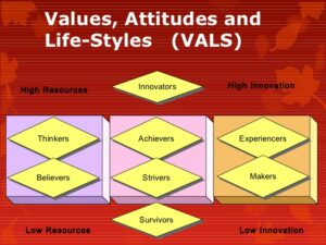 <b>VALS (Values And Life Styles)</b>