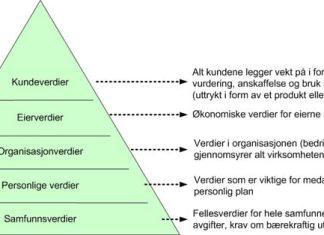 Verdi pyramide