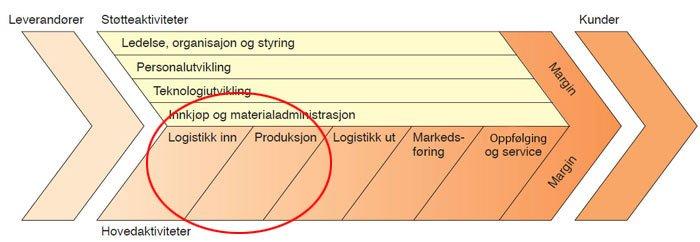 verdikjede-logistikk