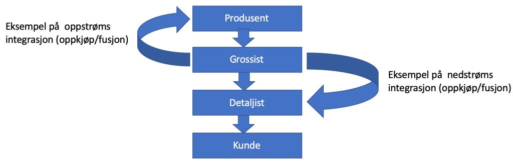 Vertikal fusjon og oppkjøp