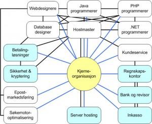 <b>Eksempel på overgang fra tradisjonell til virtuell organisering</b>