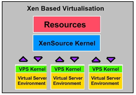 xen-vps